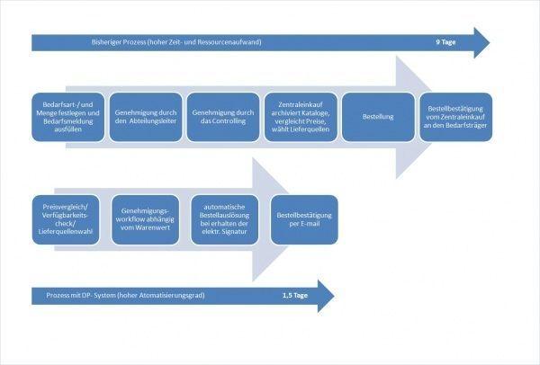 Leistungen Diagramm